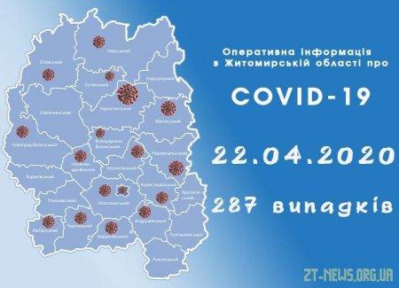 У Житомирі підтверджено 88 випадків коронавірусної інфекції COVID-19