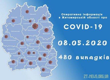 За минулу добу в області зафіксовано 2 випадки коронавірусу