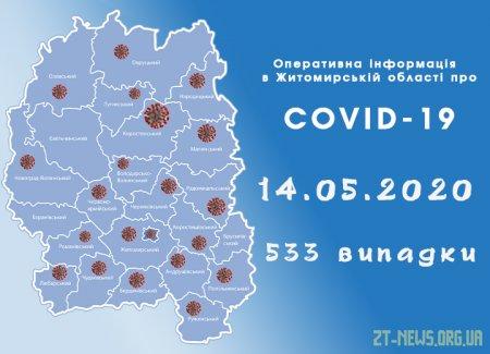 У Житомирській області за добу 14 пацієнтів одужали від коронавірусу та виявили 3 нові випадки захворювання
