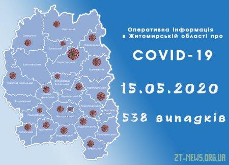 На Житомирщині за добу 42 пацієнти одужали від коронавірусу