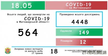 На Житомирщині зафіксовано 564 випадки коронавірусної хвороби COVID-19