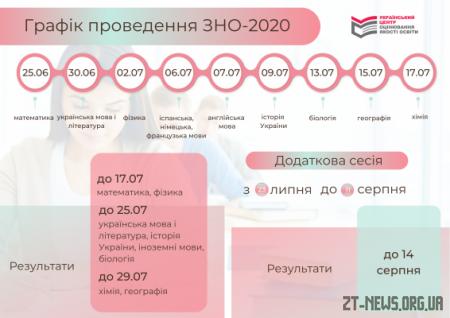 Затверджено графік ЗНО-2020