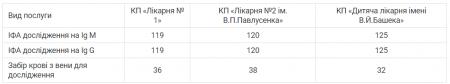 Де у Житомирі можна пройти тестування на COVID-19 та скільки це коштує