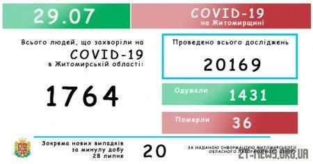 За добу коронавірус виявили у 20 мешканців Житомирщини