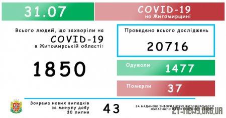Ріст захворювання: на Житомирщині за добу зафіксовано 43 нові випадки коронавірусу