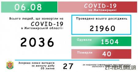 У Житомирській області за добу зафіксовано 27 нових випадків коронавірусу