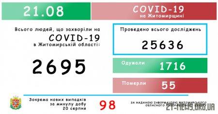 Новий антирекорд на Житомирщині: коронавірус діагностували у 98 людей