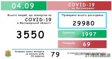 За добу в Житомирській області виявили 79 нових випадків COVID-19