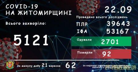 За добу на Житомирщині зафіксовано 62 випадки захворювання на коронавірус