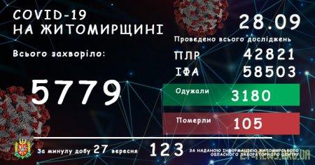 На Житомирщині за добу захворіли на коронавірус ще 123 людини