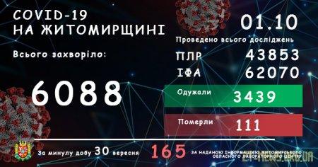 На Житомирщині коронавірус підтвердили в 165 жителів області, двоє людей померли