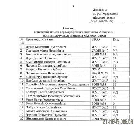 58 обдарованих учнів відзначать стипендіями міського голови