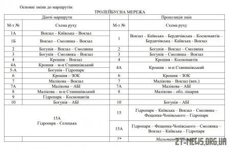 13 тролейбусних та 16 автобусних маршрутів передбачає нова мережа громадського транспорту у Житомирі